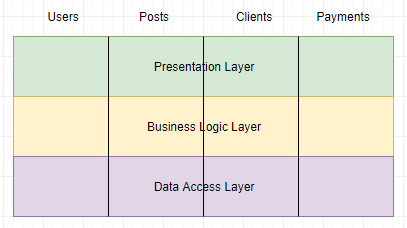 Software Architecture Document? Do You Need One? - NDepend