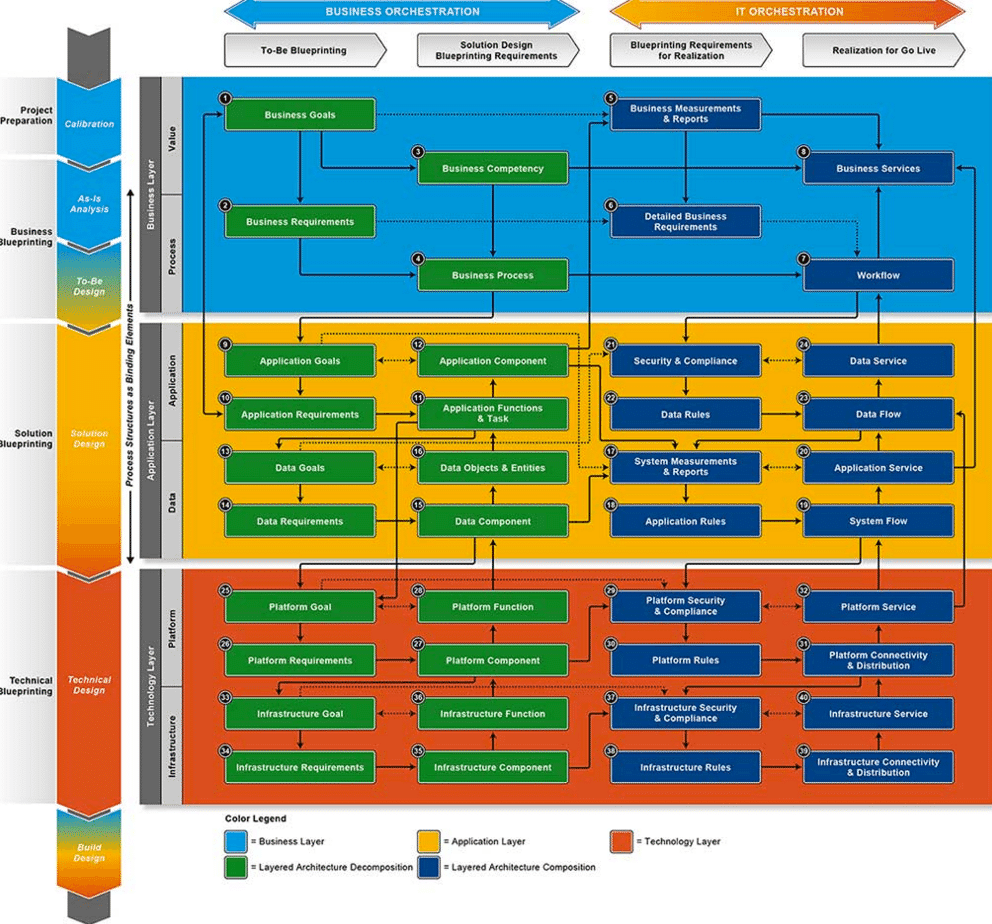 Visualizing Software Architecture
