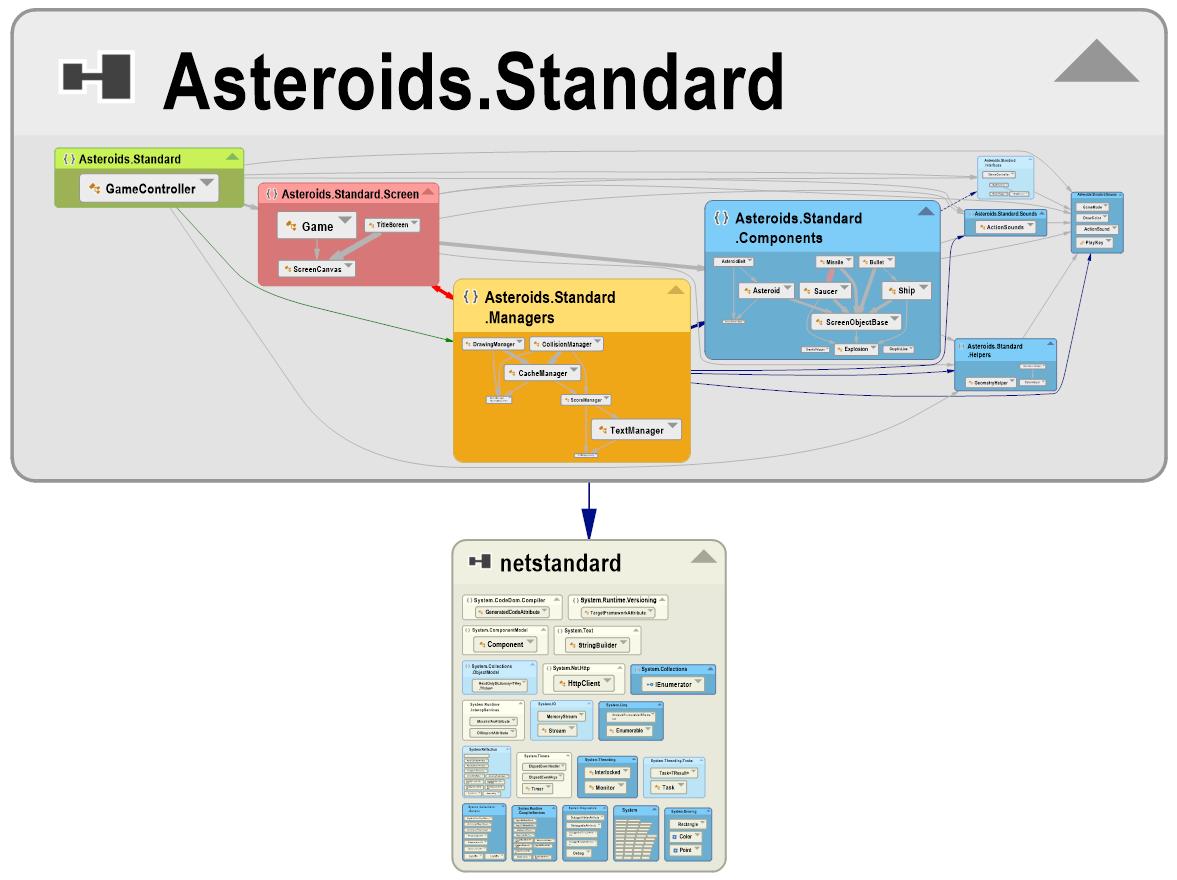 Asteroids.Standard: .NET Standard 2.0 Library