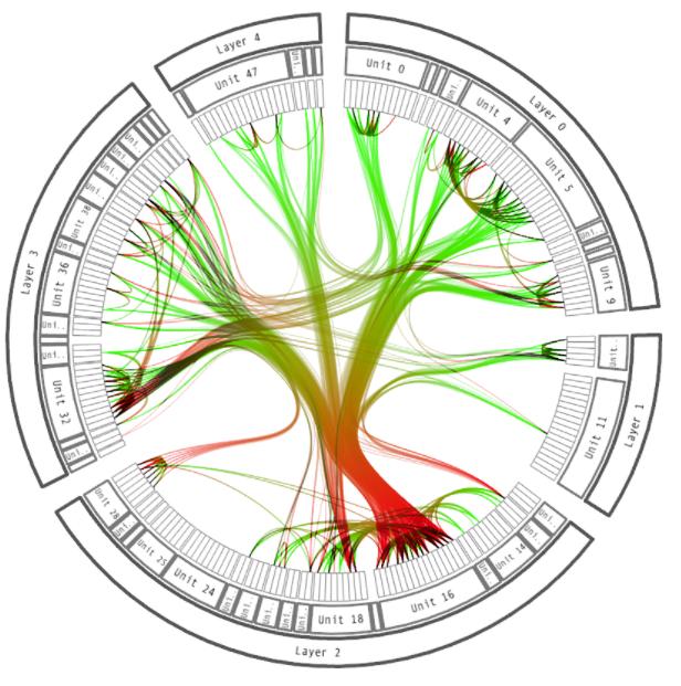Circle Visualization
