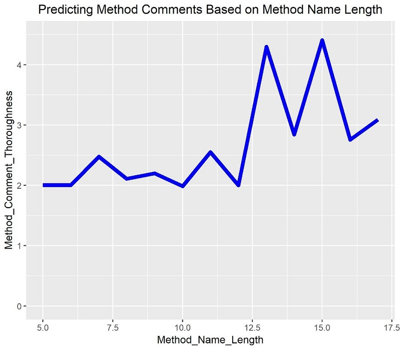 Comments And Name Length Graph