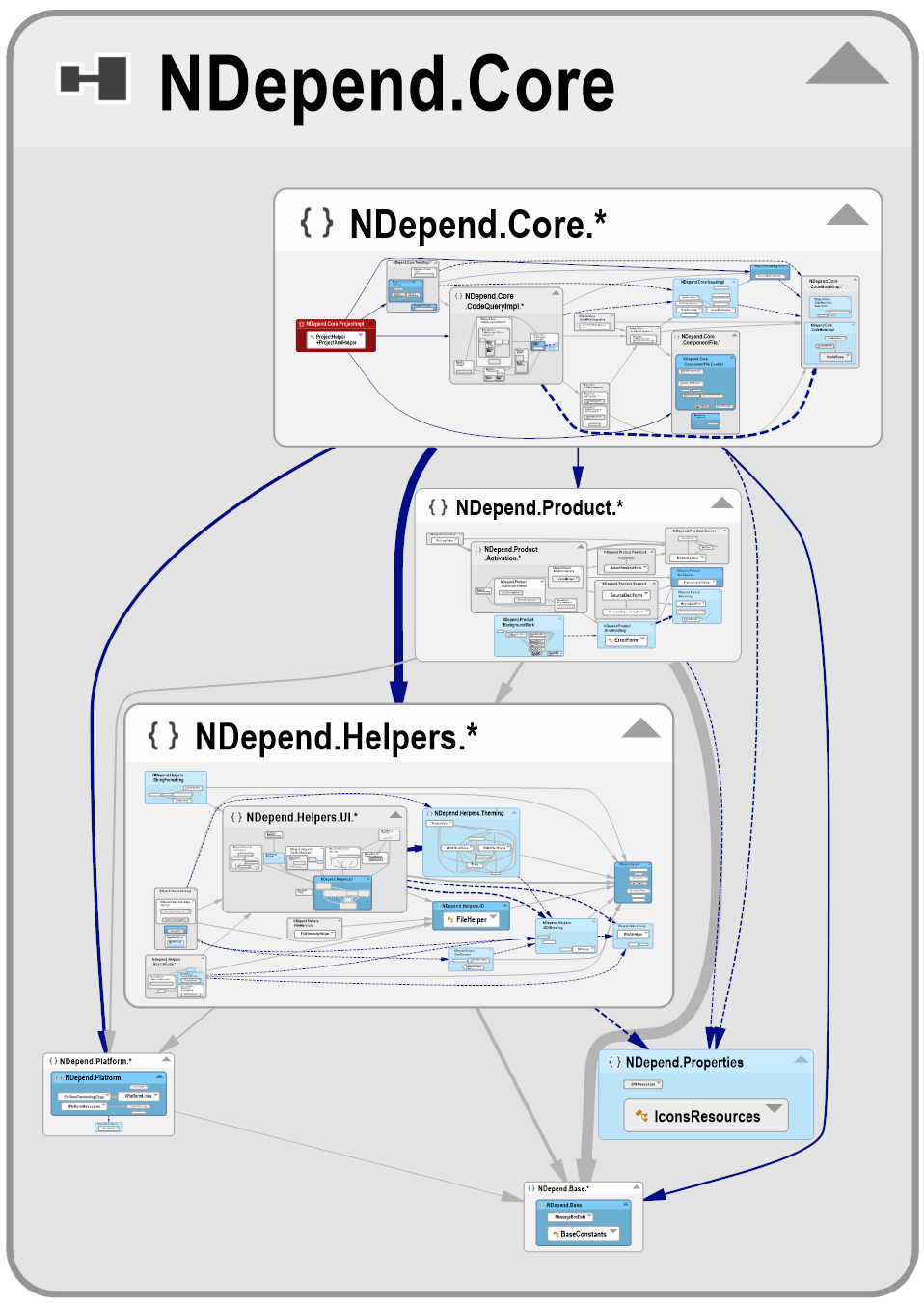 Dependency-Graph-of-classes-of-Core-using-UI