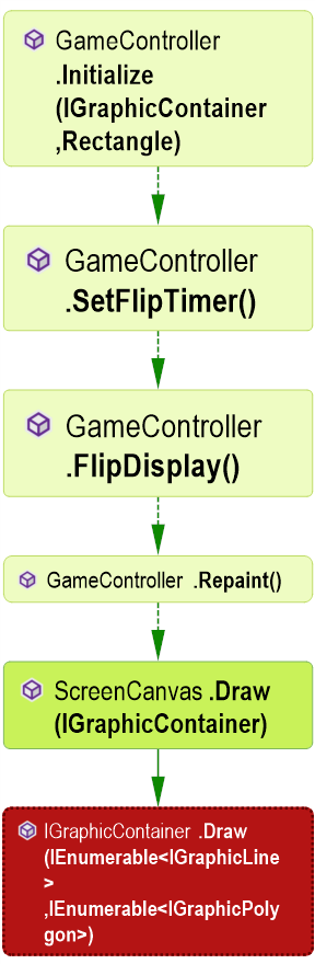 IGraphicContainer.Draw() Call Graph