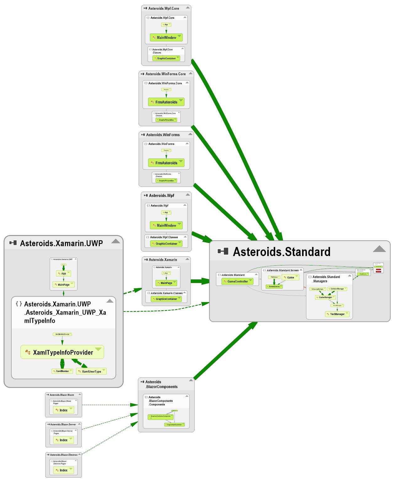 IGraphicLine IGraphicPolygon Dependents