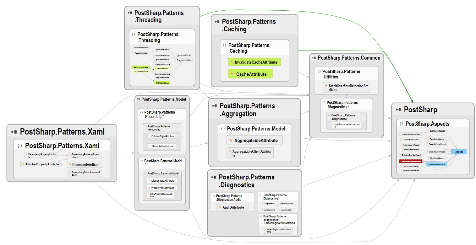 MethodInterceptorAspect Class Inheritance Diagram