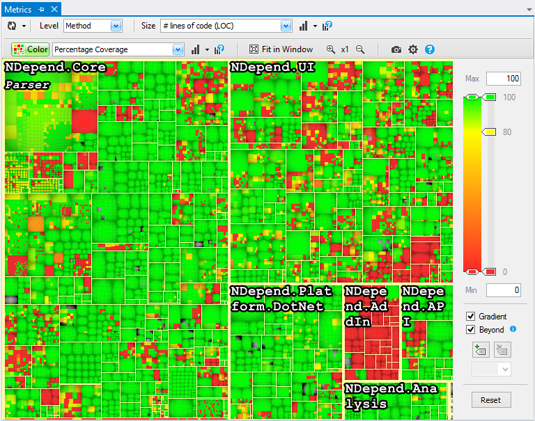 A heatmap of code coverage.