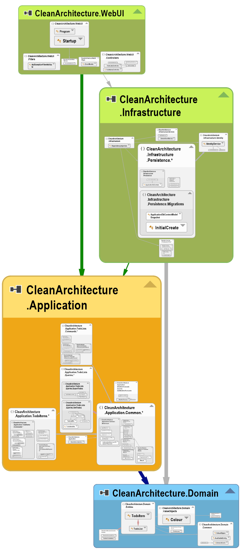 Clean Architecture Visual Studio NDepend Graph