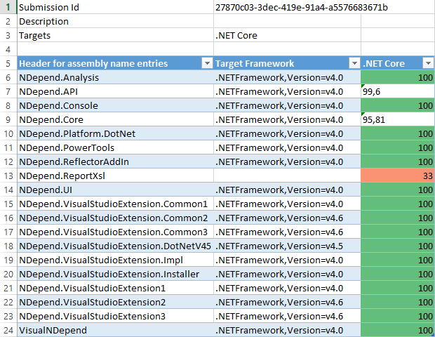 An in-depth analysis of  NET Core 3 0 support for WPF and Winforms
