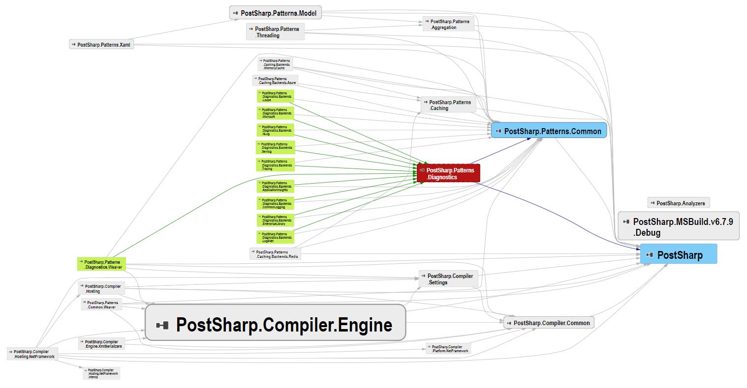 Postsharp Components Dependency Graph