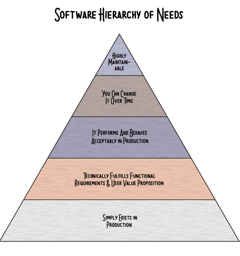 The software hierarchy of needs.