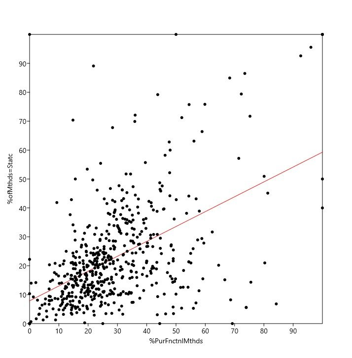 Graph of Static Methods versus Pure Functional Methods