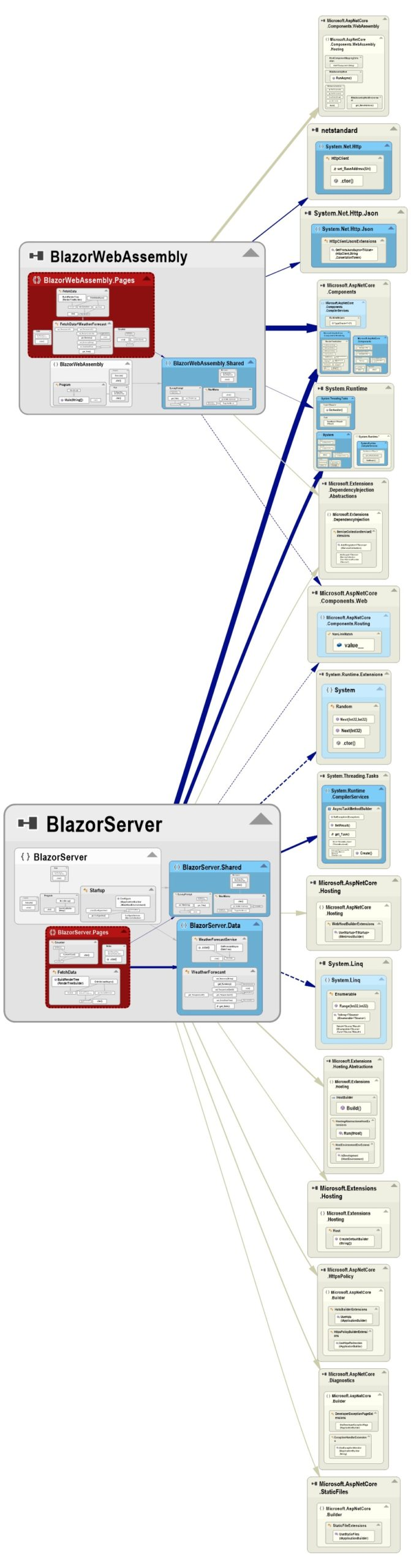 NDepend Dependency Graph of the default Blazor WebAssembly and Blazor Server