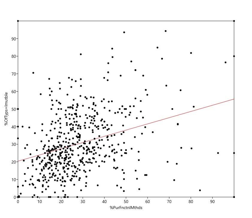 graph of immutability versus pure functional methods
