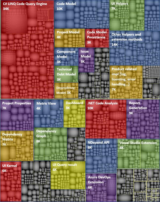 treemap code-metric